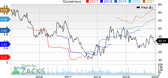 Brinker International, Inc. Price and Consensus