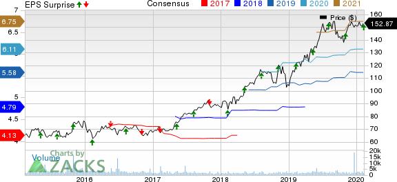 STERIS plc Price, Consensus and EPS Surprise