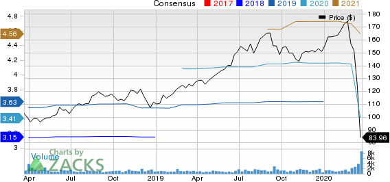 Bright Horizons Family Solutions Inc. Price and Consensus