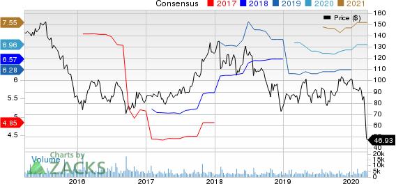 Polaris Industries Inc. Price and Consensus