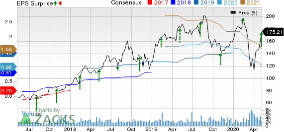 HubSpot Inc Price, Consensus and EPS Surprise