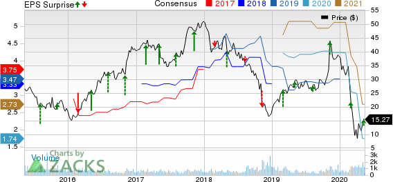 Koppers Holdings Inc Price, Consensus and EPS Surprise