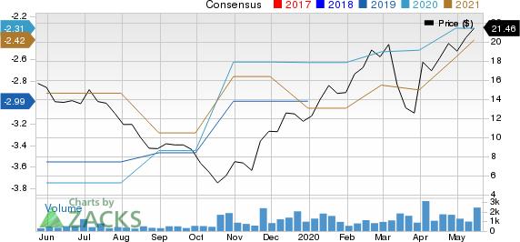 Kiniksa Pharmaceuticals, Ltd. Price and Consensus