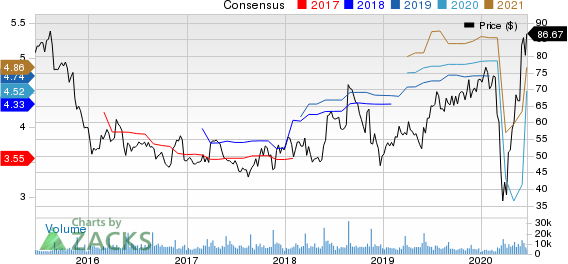 WilliamsSonoma, Inc. Price and Consensus