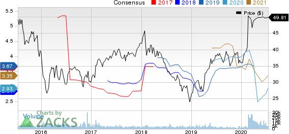 Legg Mason, Inc. Price and Consensus