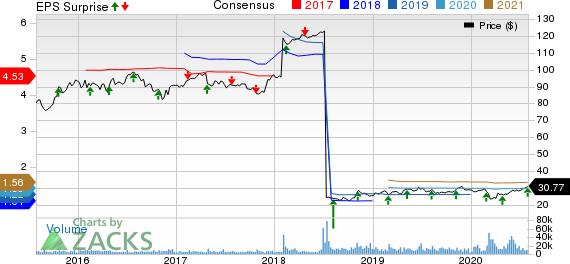 Keurig Dr Pepper, Inc Price, Consensus and EPS Surprise