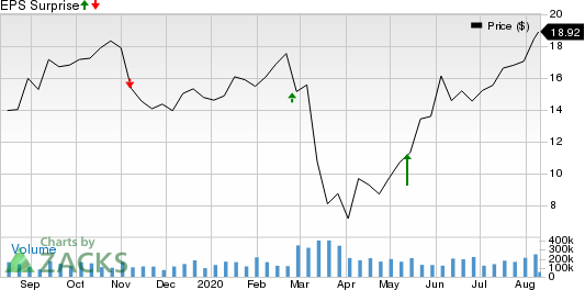 PGT, Inc. Price and EPS Surprise