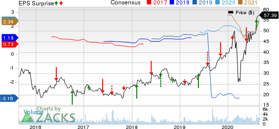 Advanced Drainage Systems, Inc. Price, Consensus and EPS Surprise