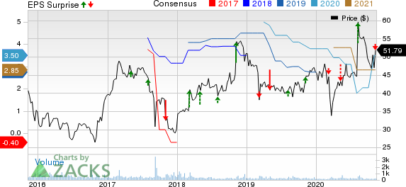 HCI Group, Inc. Price, Consensus and EPS Surprise