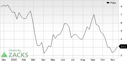 AMC Entertainment Holdings, Inc. Price