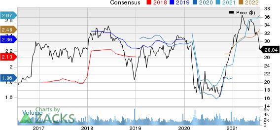 United Community Banks, Inc. Price and Consensus