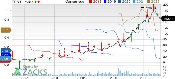 Freshpet, Inc. Price, Consensus and EPS Surprise