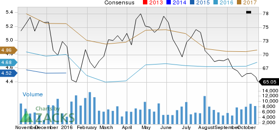 T. Rowe (TROW): Strong Industry, Solid Earnings Estimate Revisions