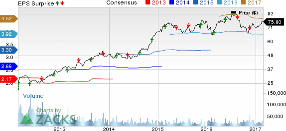 Lowes Stock Quote | Lowe S Low To Post Q4 Earnings What S In The Cards February 24