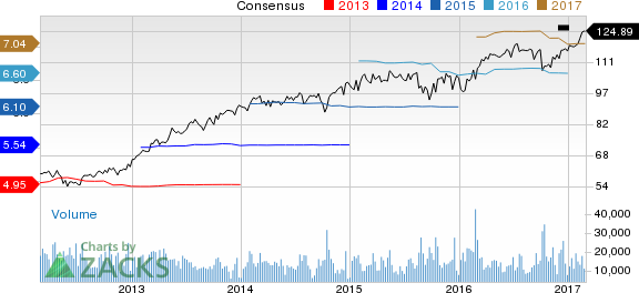 Why Is Honeywell (HON) Up 6% Since the Last Earnings Report?