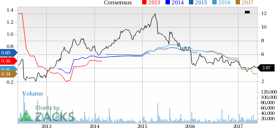 SUPERVALU (SVU) Down 5.8% Since Earnings Report: Can It Rebound?