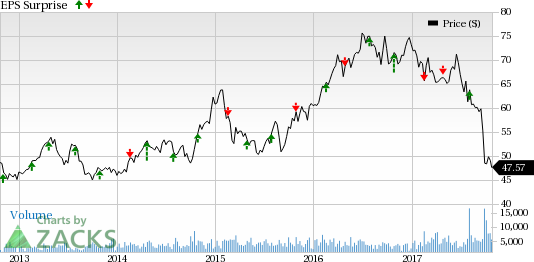 Georgia Natural Gas Stock Price