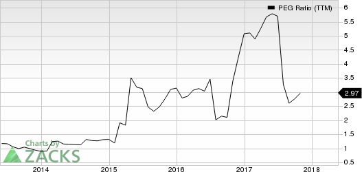 Strayer Education, Inc. PEG Ratio (TTM)