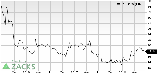 Bojangles', Inc. PE Ratio (TTM)