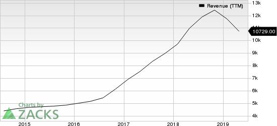 NVIDIA Corporation Revenue (TTM)