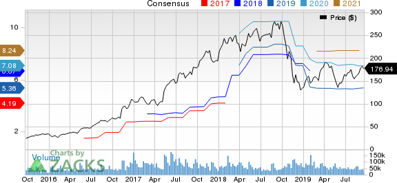 NVIDIA Corporation Price and Consensus