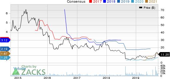 Lannett Co Inc Price and Consensus