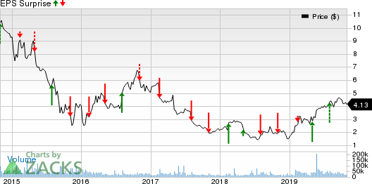 Avon Products, Inc. Price and EPS Surprise