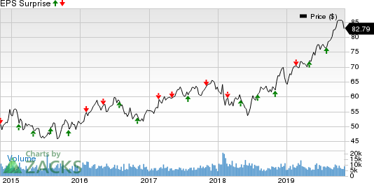 Eversource Energy Price and EPS Surprise