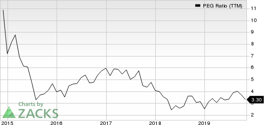 Mercury Systems Inc PEG Ratio (TTM)