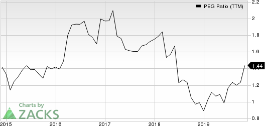 Reliance Steel & Aluminum Co. PEG Ratio (TTM)