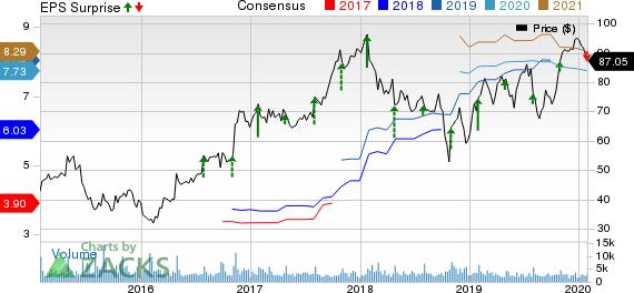 Oshkosh Corporation Price, Consensus and EPS Surprise