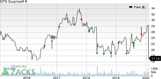 Symantec Corporation Price and EPS Surprise