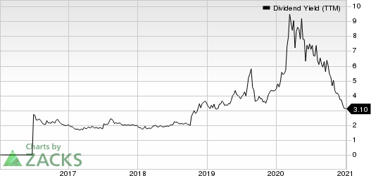 Trinseo S.A. Dividend Yield (TTM)