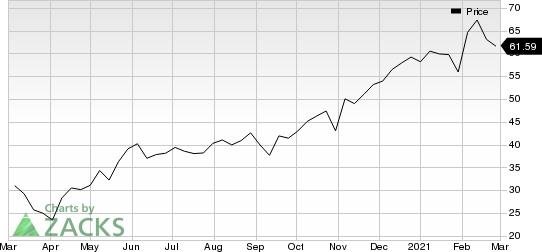 Altair Engineering Inc. Price