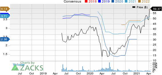 Kontoor Brands, Inc. Price and Consensus