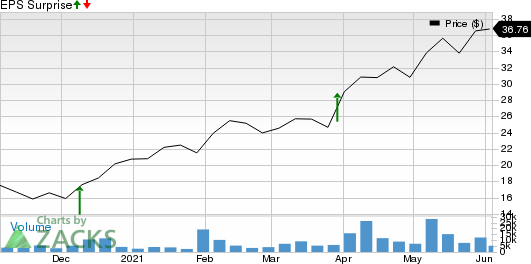 Academy Sports and Outdoors, Inc. Price and EPS Surprise