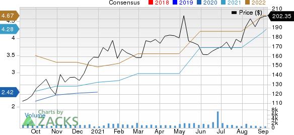 SiteOne Landscape Supply, Inc. Price and Consensus