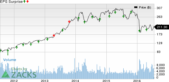 Can Alliance Data (ADS) Deliver a Surprise in Q2 Earnings?