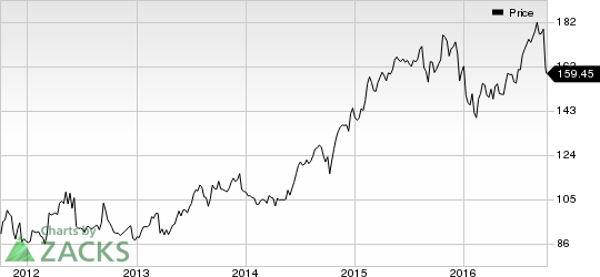 Here's Why FactSet (FDS) Lost Over 9% in Value Last Week