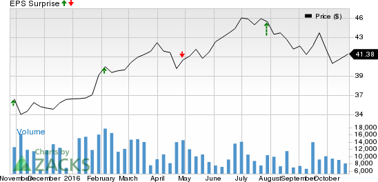 Why CMS Energy (CMS) Might Surprise This Earnings Season