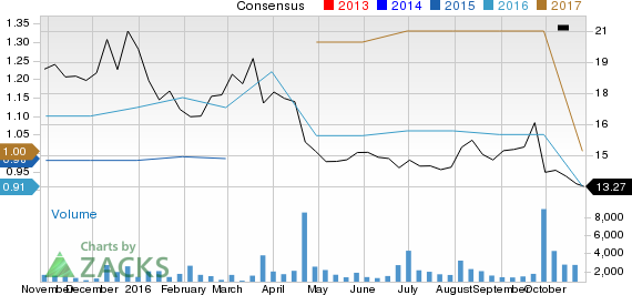Weakness Seen in CalAmp Corp. (CAMP) Estimates: Should You Stay Away?