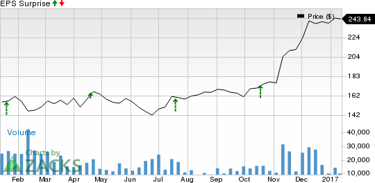 Will Goldman (GS) Q4 Earnings Beat on Market Volatility?