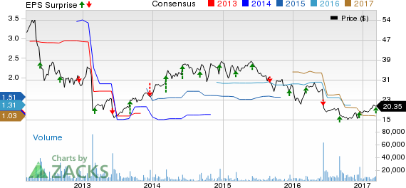 VeriFone (PAY) Q1 Earnings In Line, Revenues Top Estimates