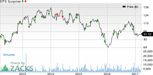 Will PVH Corp.'s (PVH) Q4 Reverse its Earnings Streak?