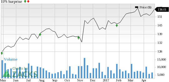 Should You Sell Raytheon (RTN) Before Earnings?