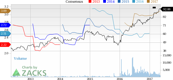 Top Ranked Growth Stocks to Buy for May 11th
