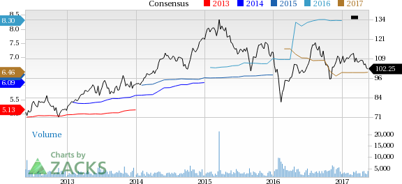 SL Green (SLG) Down 4.7% Since Earnings Report: Can It Rebound?