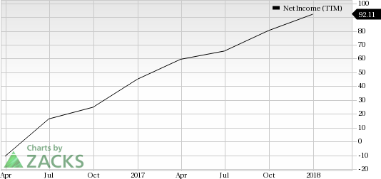 Leisure Stocks That Can Lift Your Spirits This Spring:Acushnet Holdings Corp (GOLF)