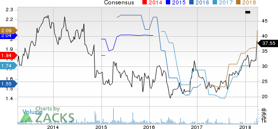 Movado Group Inc. Price and Consensus