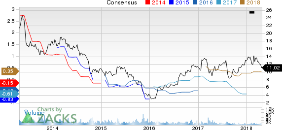 Titan International, Inc. Price and Consensus